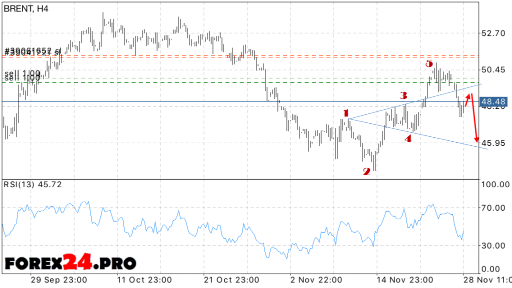 Analysis and forecast of oil prices BRENT on November 29, 2016