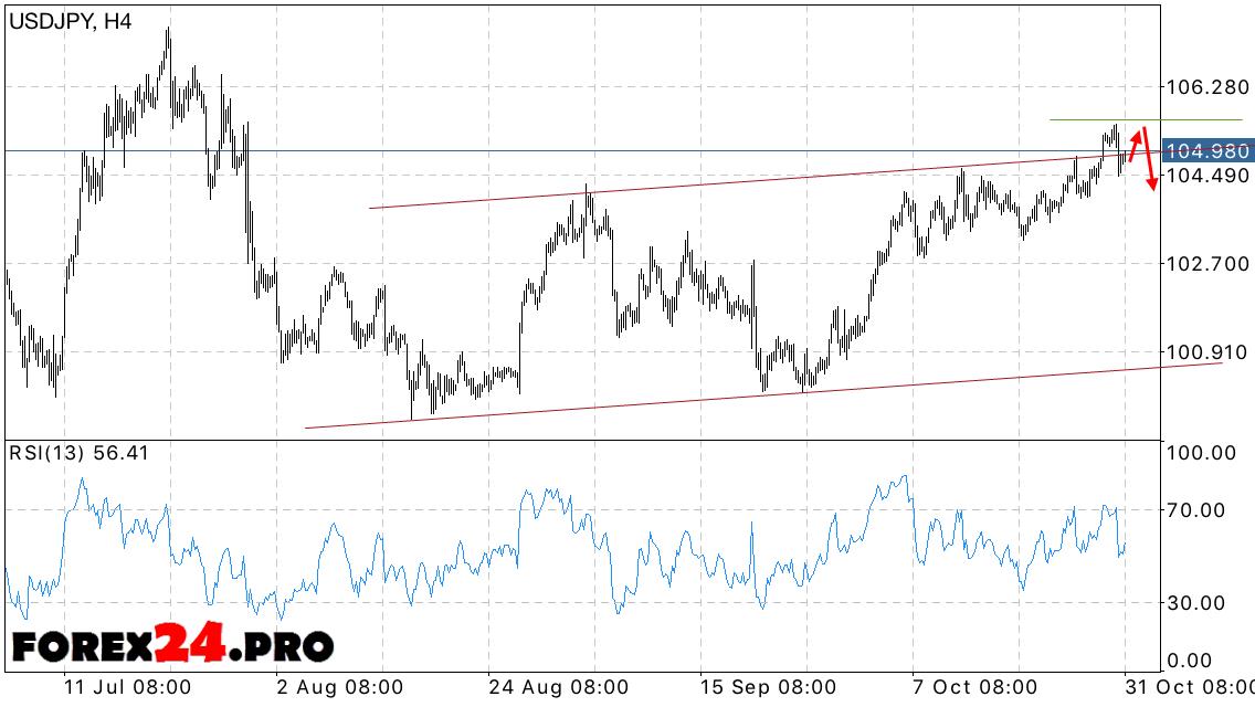 Dollar Yen Forecast Usd Jpy On November 1
