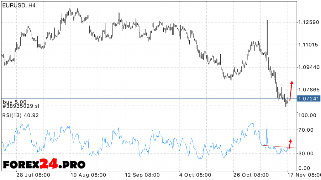 EUR USD Forecast Euro Dollar on November 21, 2016