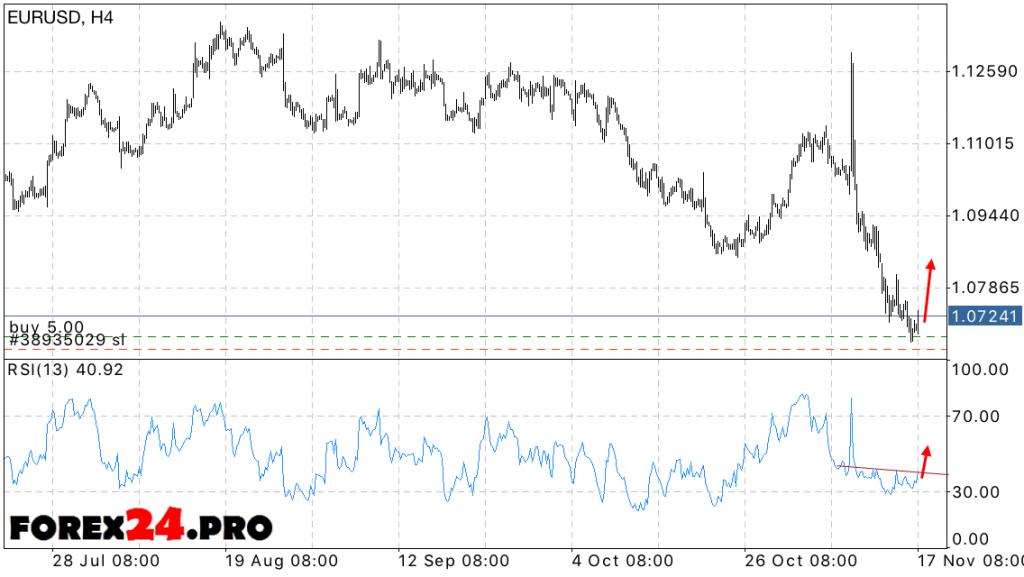 EUR USD Euro Dollar Forecast on November 18, 2016