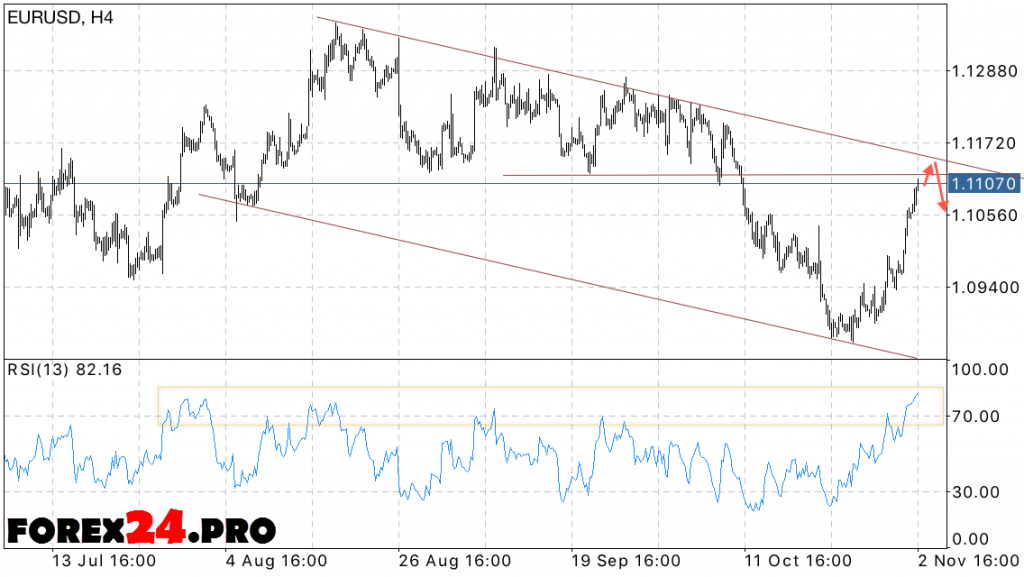 EUR USD Forecast Euro Dollar on November 4, 2016