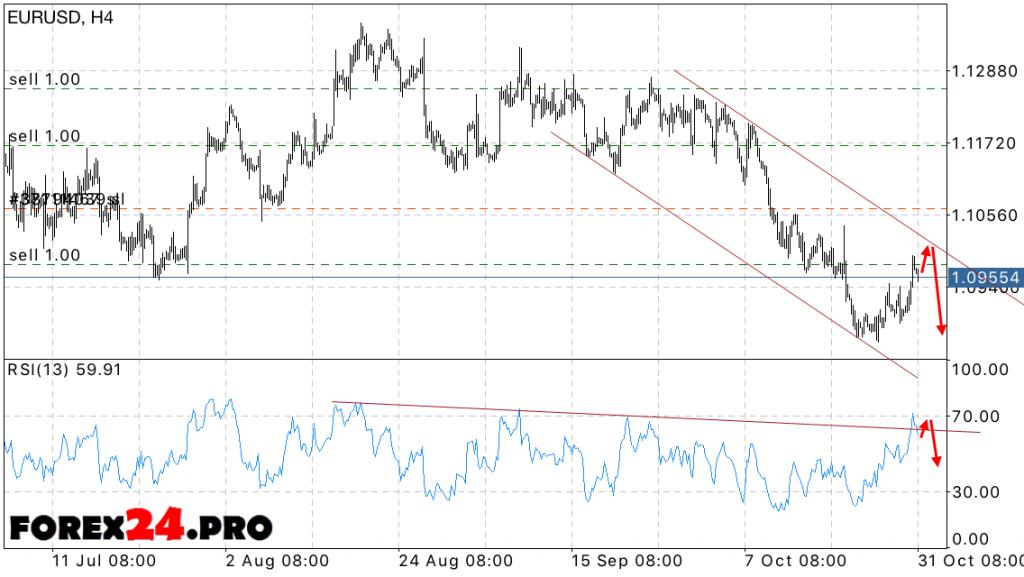 EUR USD Forecast Euro Dollar on November 1, 2016