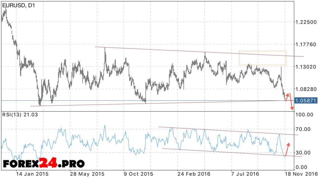 EUR USD Forecast on November 21, 2016 — November 25, 2016