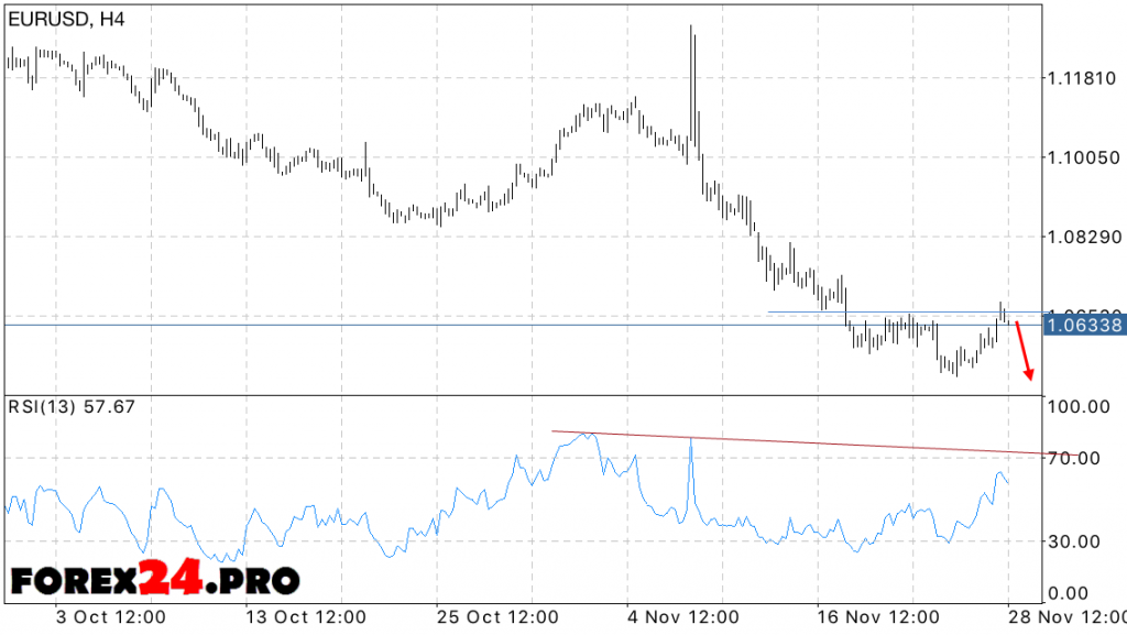 EUR USD Forex Euro Dollar Forecast on November 29, 2016