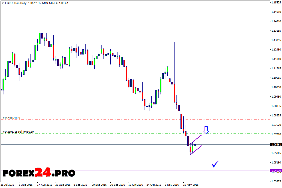 Technical analysis and forex forecast the EUR/USD