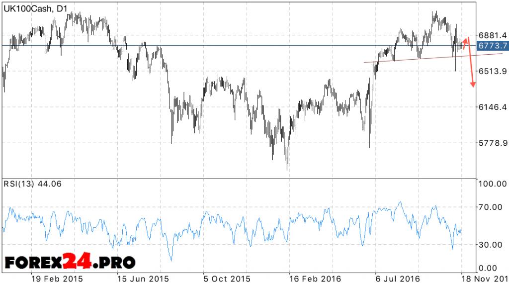 FTSE 100 Forecast on November 21, 2016 — November 25, 2016