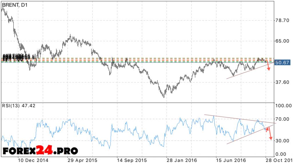 Forecast BRENT oil price on October 31, 2016 — November 4, 2016