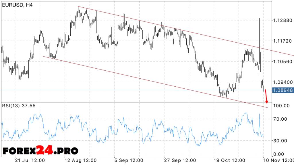 Forecast EUR USD Euro Dollar on November 11, 2016