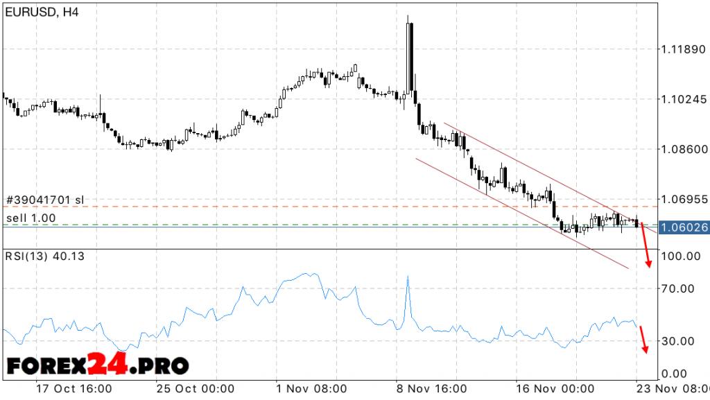 Forecast EUR USD ForexEuro Dollar on November 24, 2016