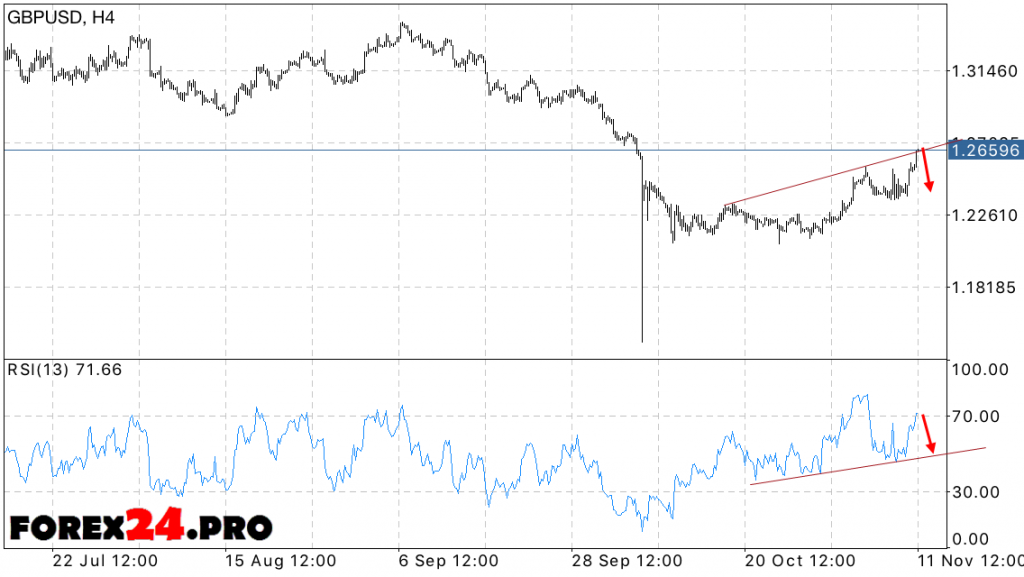 Forecast Forex Pound Sterling GBP USD on November 14, 2016