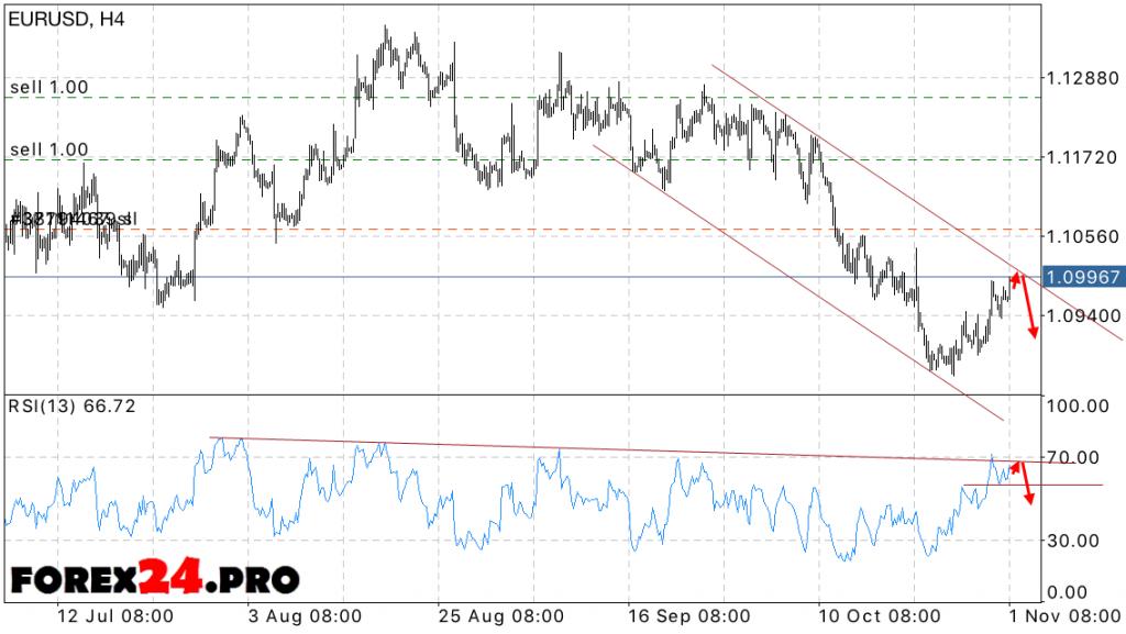 Forex Euro Dollar Forecast EUR USD on November 2, 2016