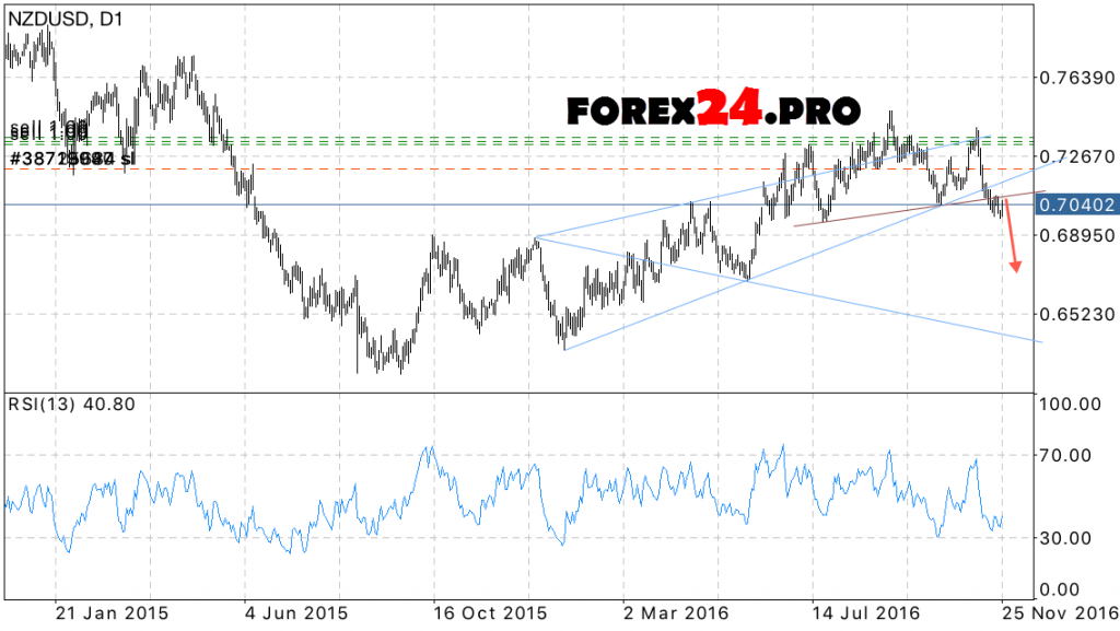 Forex NZD USD Forecast on November 28 — December 2, 2016