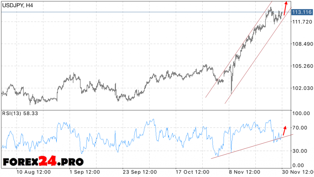 Forex USD JPY Forecast Dollar Yen on December 1, 2016
