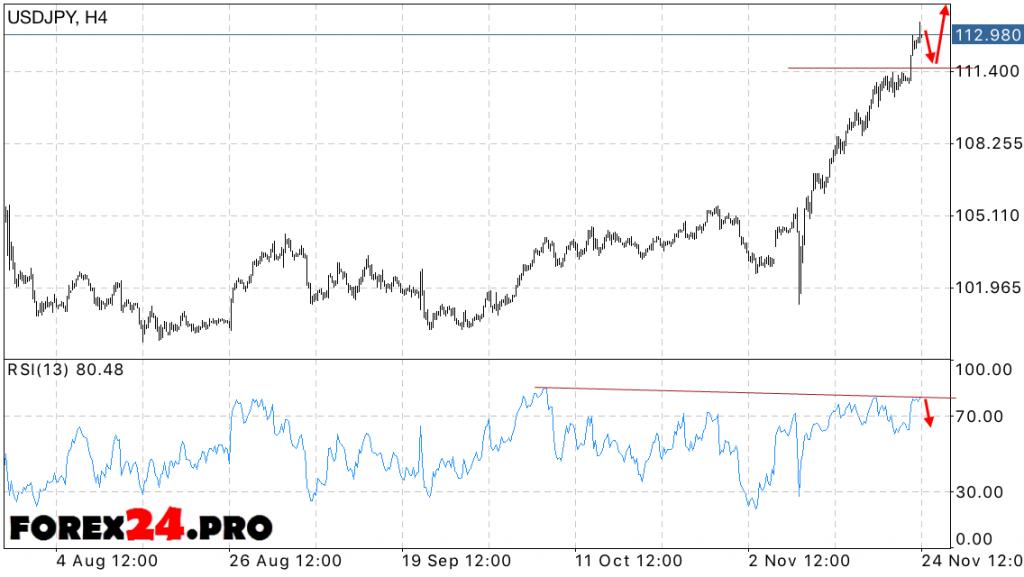 Forex USD JPY Forecast Dollar Yen on November 25, 2016