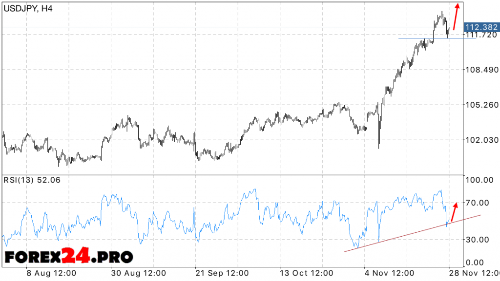 Forex USD JPY Forecast Dollar Yen on November 29, 2016