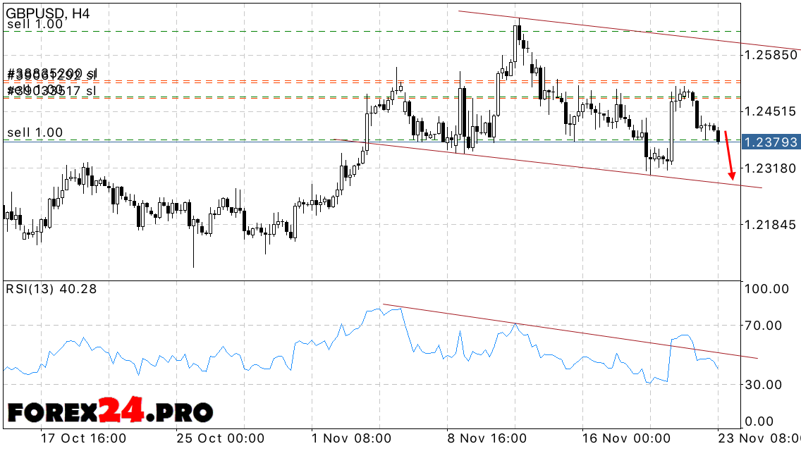 GBP USD Forecast Forex Pound Sterling on November 24, 2016 | FOREX24.PRO