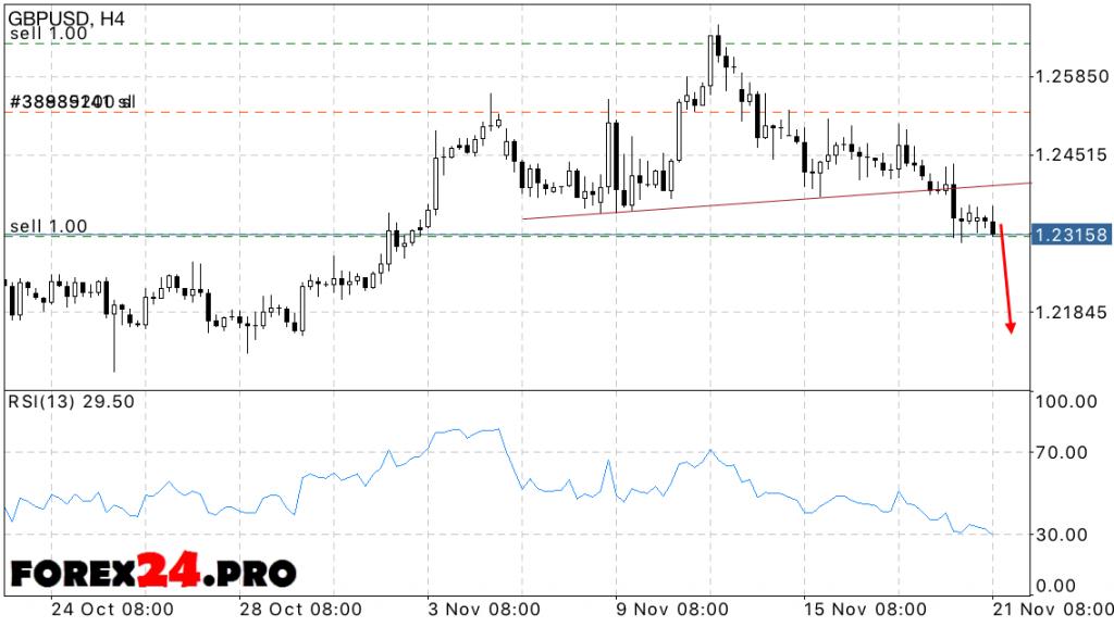 GBP USD Forecast on November 22, 2016
