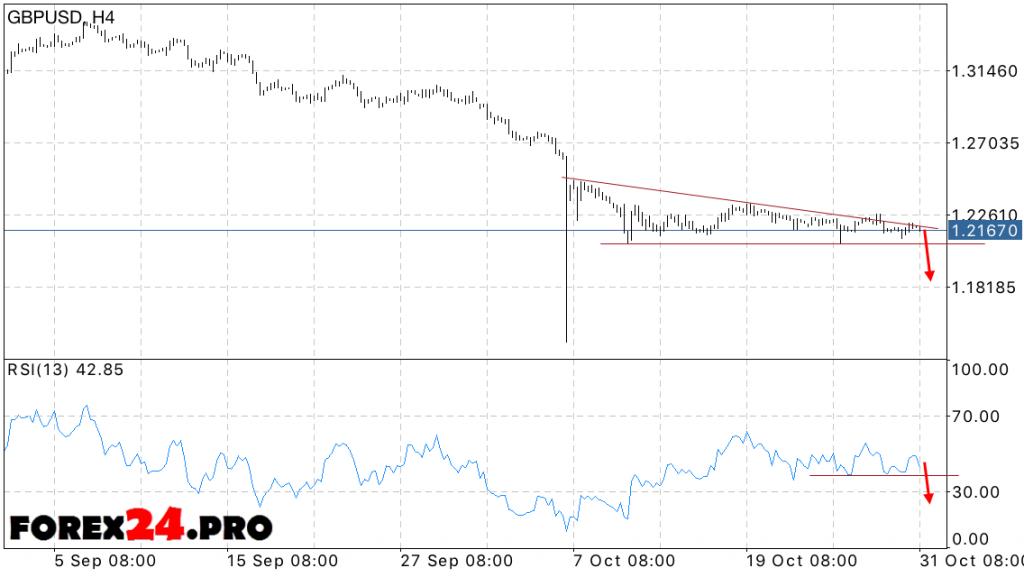 GBP USD Forecast pounds on November 1, 2016