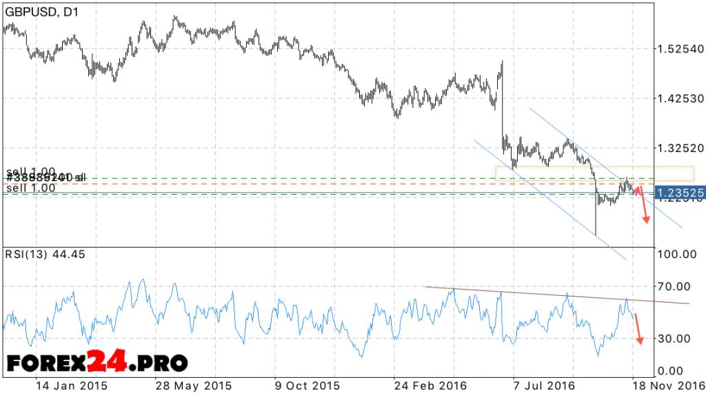 GBP USD forecast on November 21, 2016 — November 25, 2016