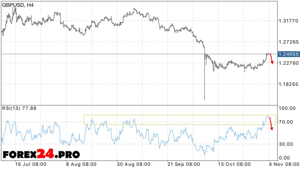 GBP USD forecast pounds Forex November 7, 2016