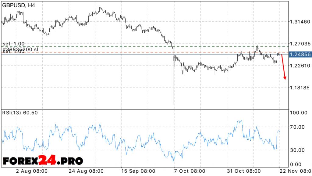 GBP USD forex forecast on November 23, 2016
