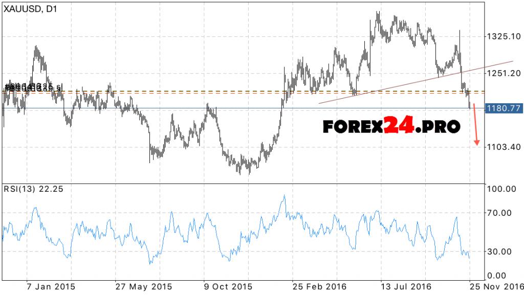 Gold XAU USD forecast on November 28 — December 2, 2016