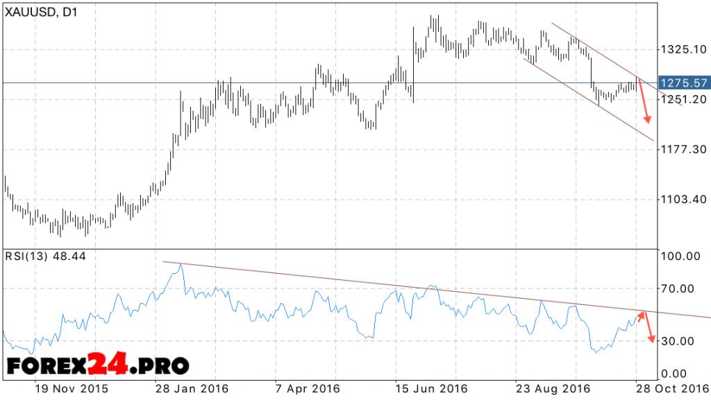 Gold XAU USD forecast on October 31, 2016 — November 4, 2016