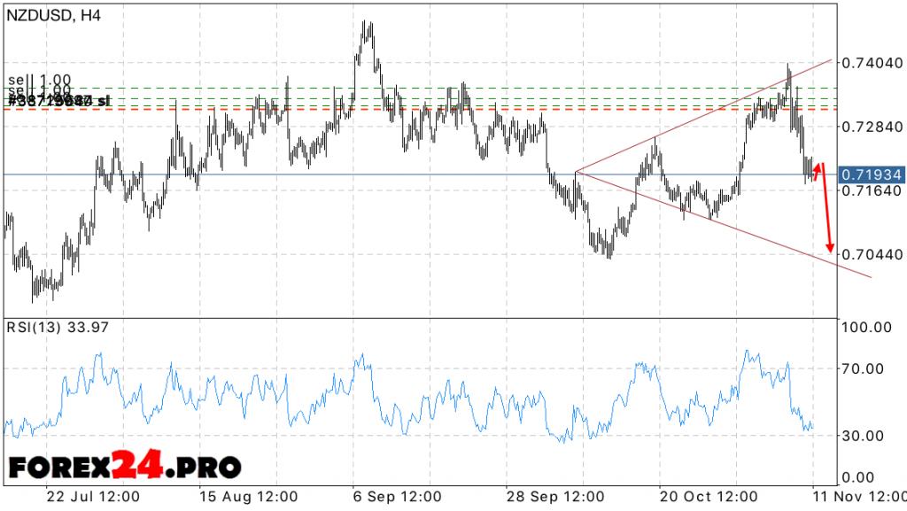 NZD USD Forecast New Zealand Dollar Forex November 14, 2016