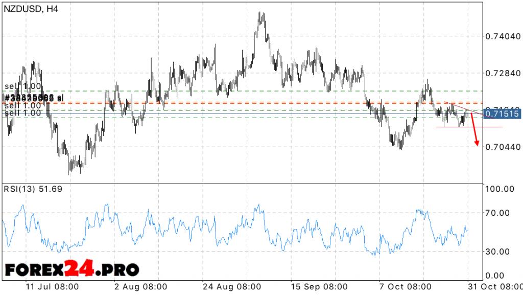 NZD USD Forecast New Zealand Dollar on November 1, 2016