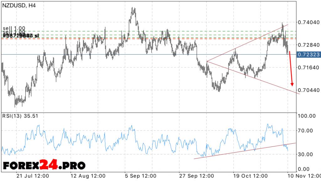 NZD USD Forecast New Zealand Dollar on November 11, 2016