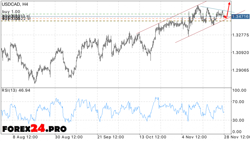 Technical Analysis USD CAD and FOREX forecast on November 29, 2016