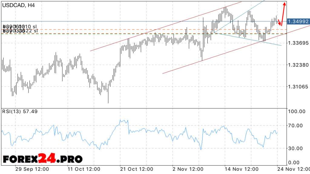 Technical Analysis USD CAD and forecast on November 25, 2016