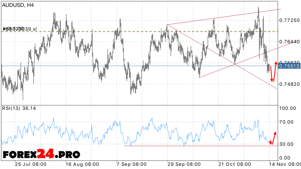 Technical analysis and Forecast AUD USD on November 15, 2016