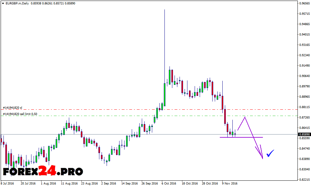Technical analysis and Forex forecast EUR/GBP on November 17, 2016