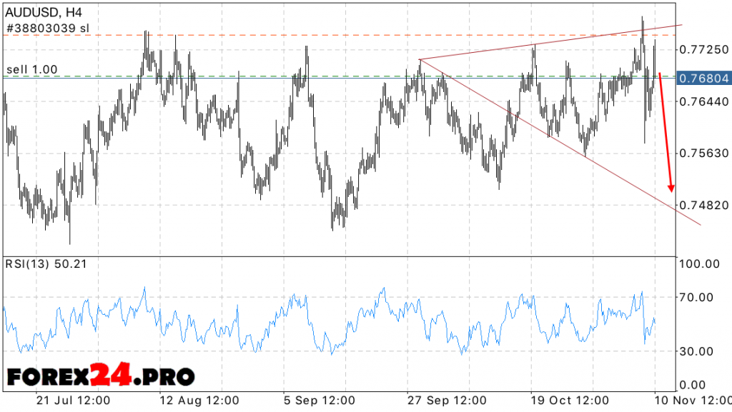 Technical analysis and forecast of USD AUD on November 11, 2016