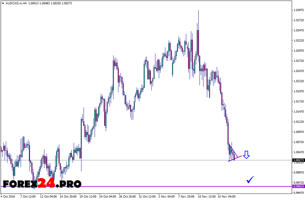 Technical analysis and forex forecast AUD/CAD on November 18, 2016