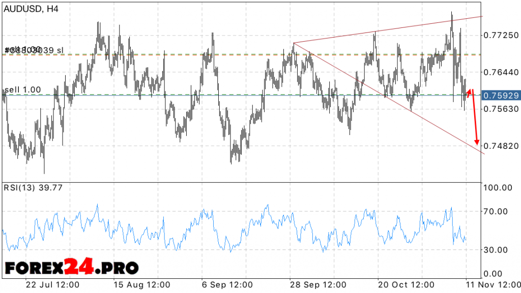 Technical analysis and forex forecast AUDUSD on November 14, 2016