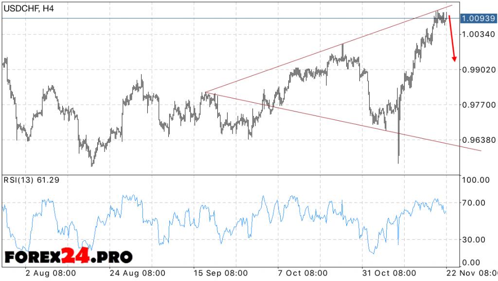 USD CHF Forecast Swiss Franc on November 23, 2016