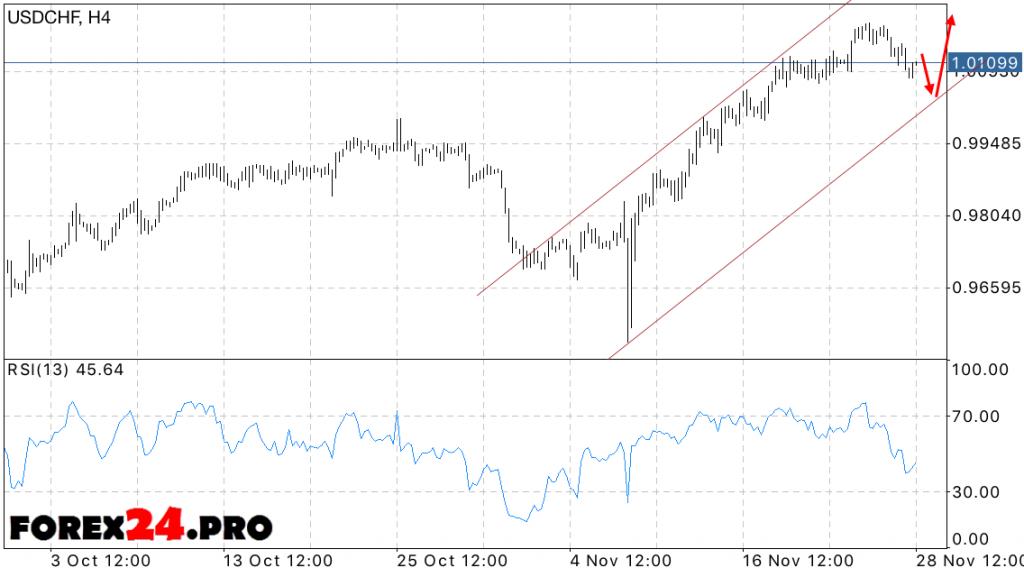 USD CHF Forex Forecast Swiss Franc on November 29, 2016