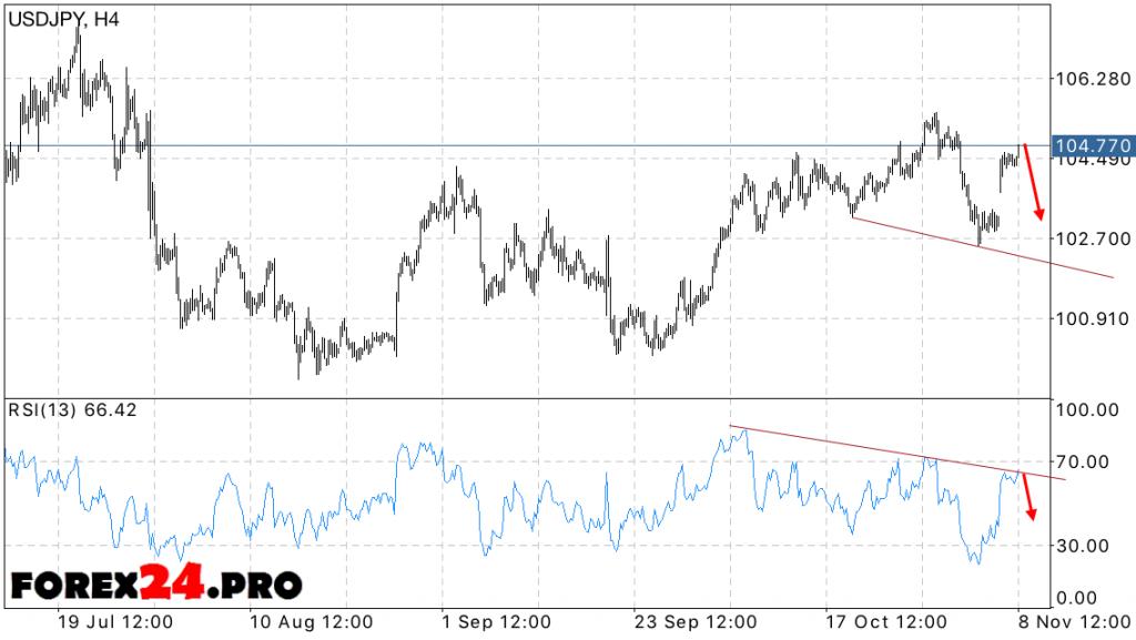 USD JPY Forecast the dollar yen on November 9, 2016