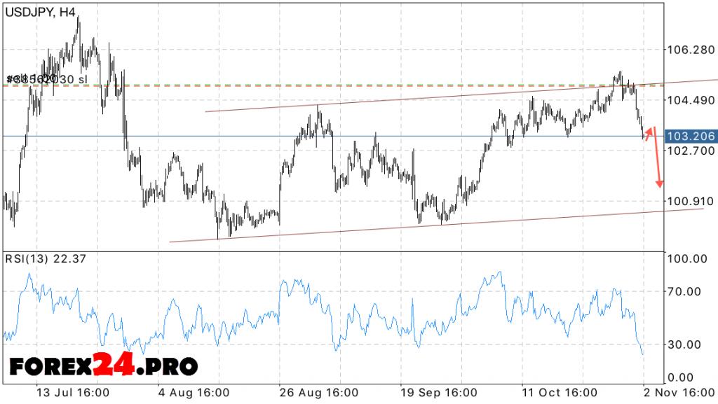 USD JPY Forex Forecast Dollar Yen on November 4, 2016