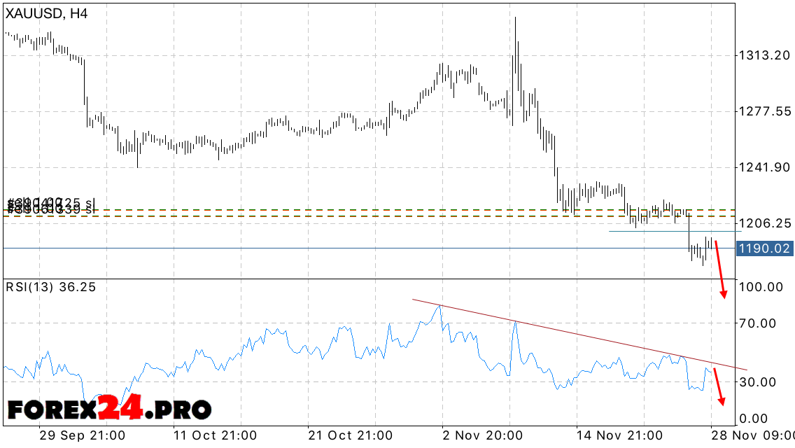 Forex gold price