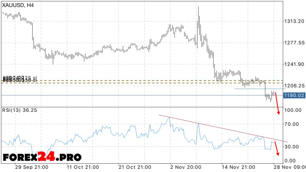 XAU USD Forex Forecast Gold price on November 29, 2016