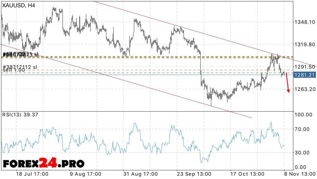 XAU USD Forex Forecast Gold price on November 9, 2016