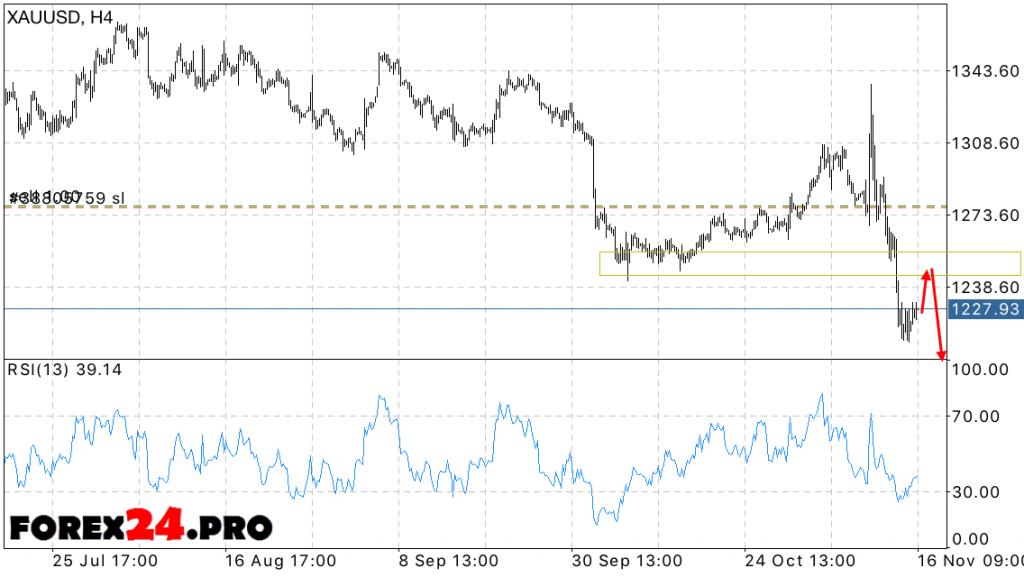 XAU USD Forex Forecast price of gold on November 17, 2016