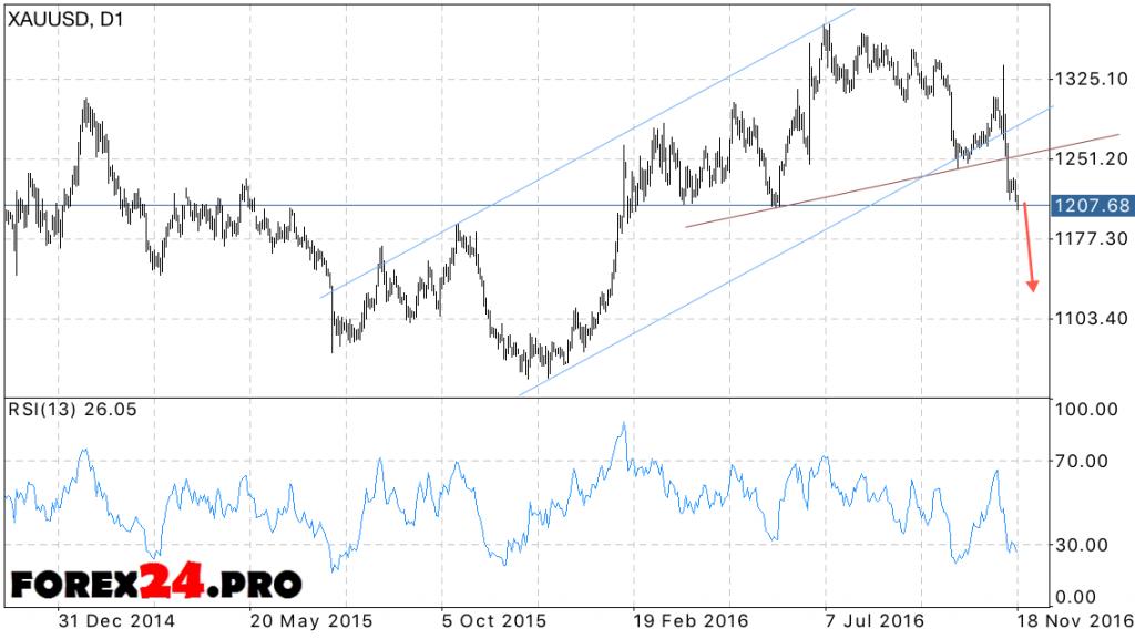 XAU USD forecast Goldon November 21, 2016 — November 25, 2016