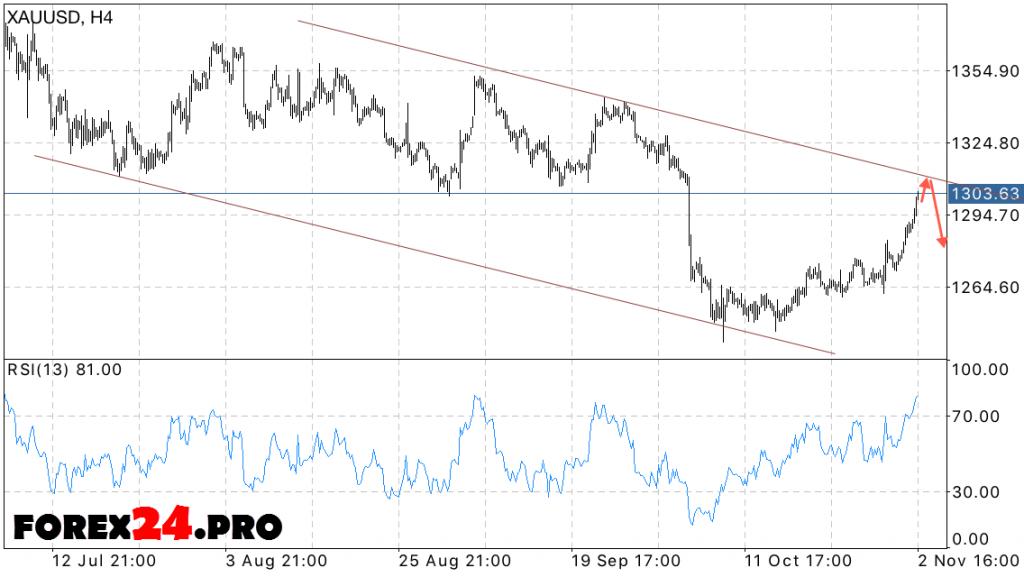 XAU USD forecast gold price on November 3, 2016