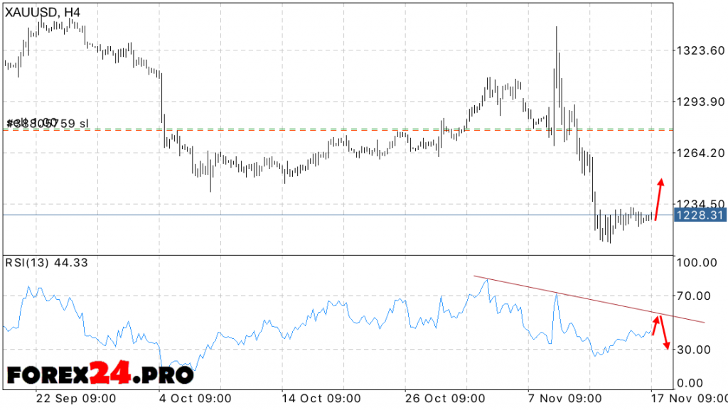 XAU USD price forecast for gold on November 18, 2016