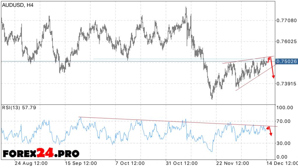AUD USD Forecast Australian Dollar December 15, 2016
