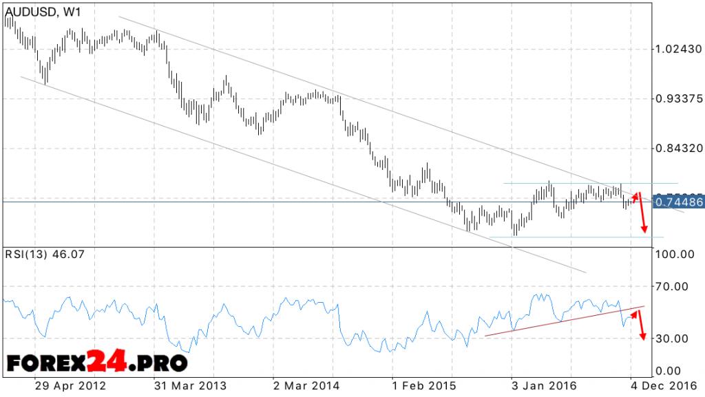Aud Usd Forecast Australian Dollar At December 2016
